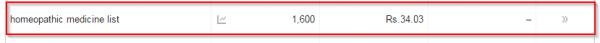 High search volume keyword
