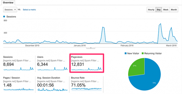 google-analytics-iwannabeablogger