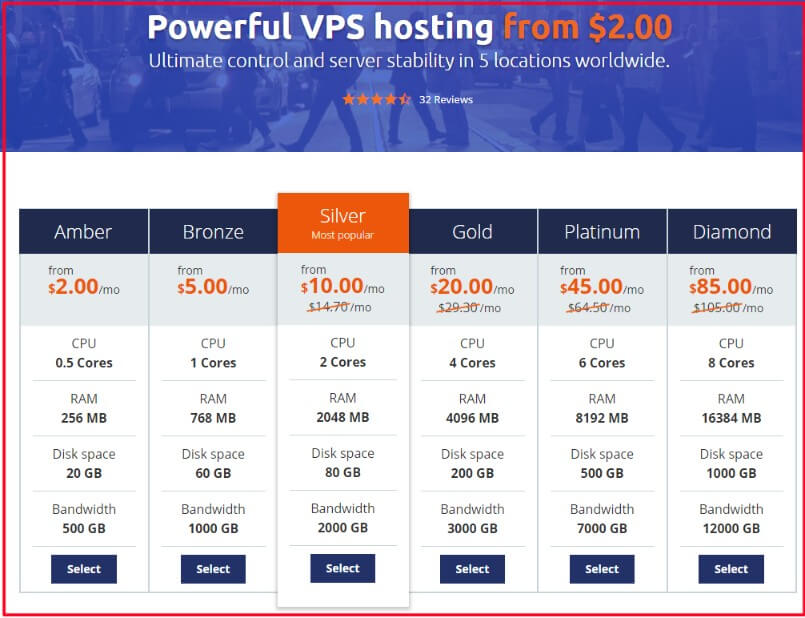 Host1Plus VPS offerings